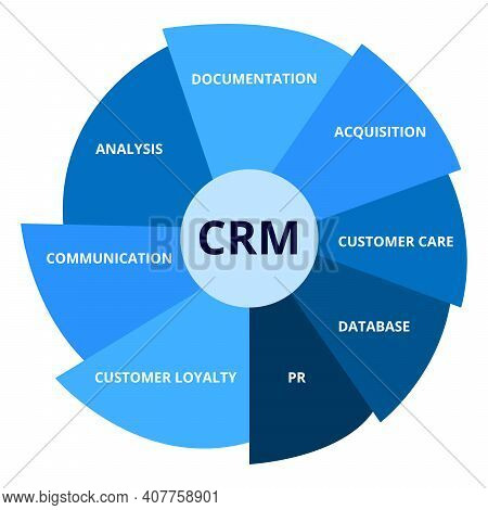 Crm With Element Documentation Acquisition Customer Care Database Pr Customer Royalty Communication