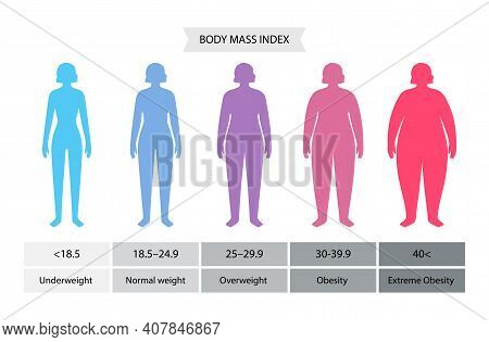 Body Mass Index Poster. Woman Silhouettes With Obese, Normal And Slim Fit. Bmi Ranges From Overweigh