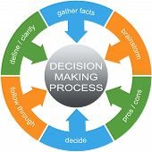 Decision Making Process Word Circles Concept with great terms such as define gather facts and more. poster