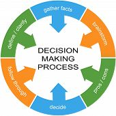 Decision Making Process Word Circle Concept with great terms such as define gather facts and more. poster