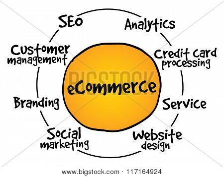 E-commerce Process