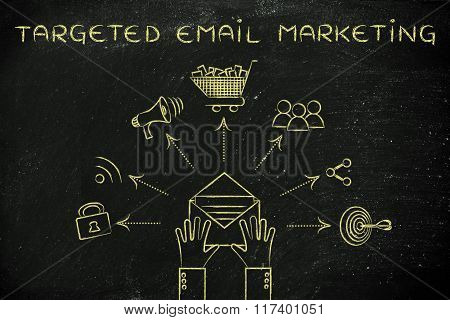 Shopping & Sharing Symbols Coming Out Of Envelope, Targeted Email Marketing