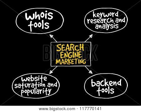 Search Engine Marketing Mind Map