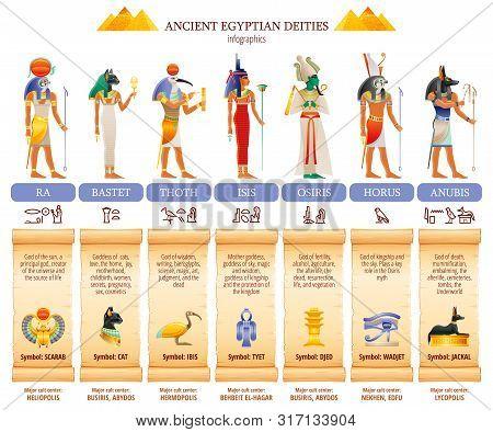 Ancient Egyptian God Goddess Infographic Table. Amun Ra, Bastet, Isis, Osiris, Thoth, Horus, Anubis.