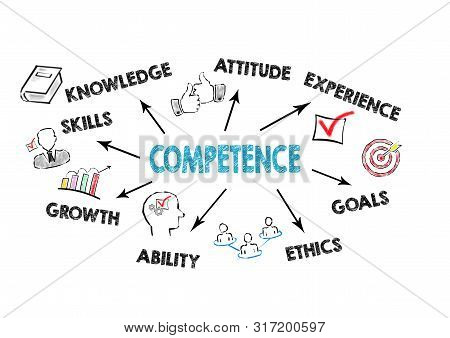 Competence Concept. Chart With Keywords And Icons On White Background