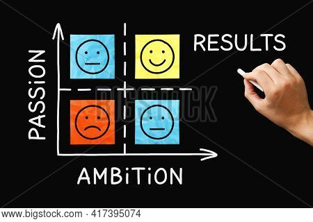 Hand Drawing Passion Ambition Results Matrix Graph Concept With On Blackboard.