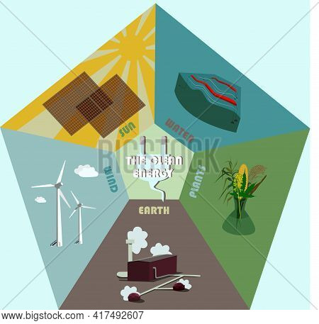 Infographic Of Green Energy Sources. Wind, Earth, Plants, Bio, Thermal, Solar, Hydrogen And Other En