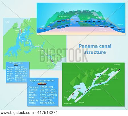 Panama Canal Profile. Structure Of Locks. Logistics And Transportation Of International Container Ca