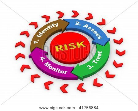 3D Risk Flow Chart Diagram