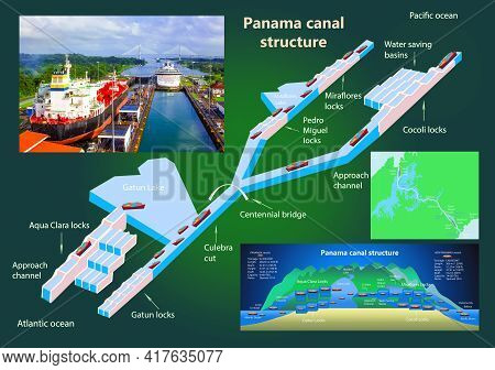 Panama Canal Profile. Structure Of Locks.