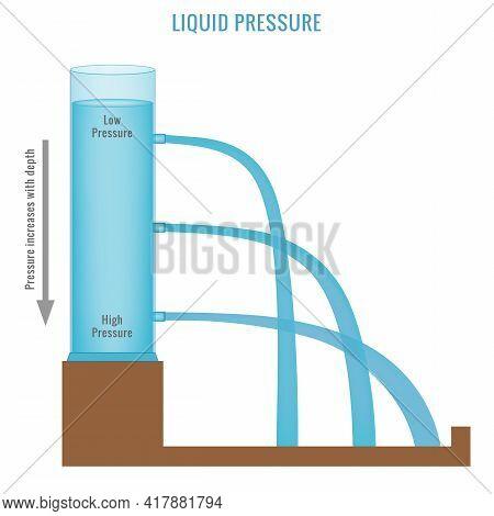 Liquid Pressure Measurement Example Vector Illustration Diagram School Physics Class Experiment Setu