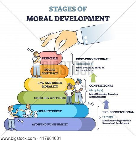 Stages Of Moral Development With Age In Educational Labeled Outline Diagram. Action Motivation Pyram