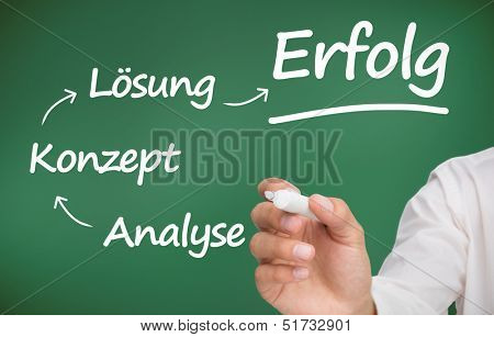 Businessman writing words about planning with a marker in german on green background