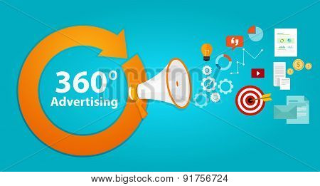 360 advertising full cover agency concept ads