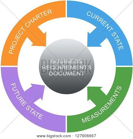 Business Requirements Document Word Circles Concept with great terms such as project charter measurements and more. poster