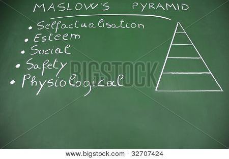 Pyramid Of Needs