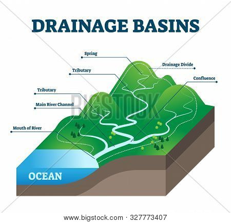 Drainage Basins Vector Illustration. Labeled Educational Rain Water Scheme. Geological Precipitation
