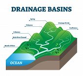 Drainage basins vector illustration. Labeled educational rain water scheme. Geological precipitation collection structure with spring, tributary, main river channel, divide and confluence examples. poster