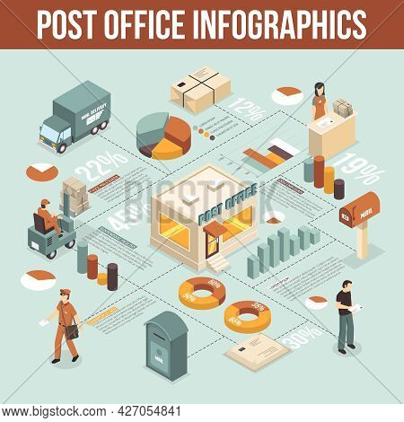 Post Office Isometric Infographics With Working Staff Visitor Lifting Truck Postman Mailbox Decorati