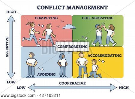 Conflict Management With Cooperative And Assertive Axis In Outline Diagram. Find Compromise In Middl