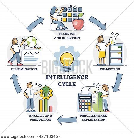 Intelligence Cycle With Labeled Information Processing Steps Outline Diagram. Educational Raw Info D