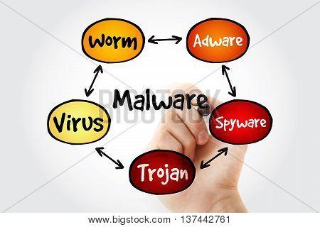 Hand Writing Malware Mind Map