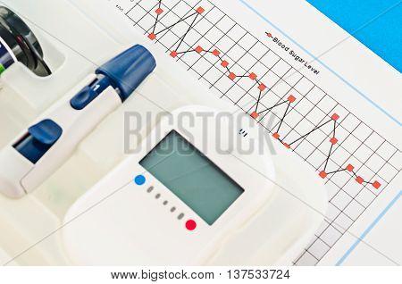 Blood sugar control chart with blood sugar measurement.
