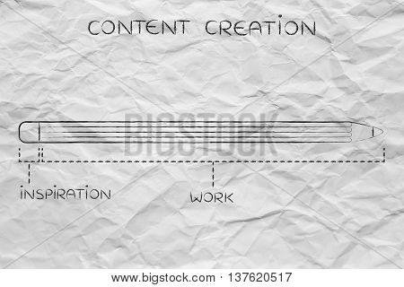 Content Creation With Short Inspiration And Long Working Time