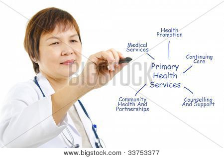 Asian mature doctor drawing healthcare diagrams