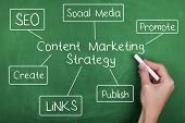 Content marketing strategy words diagram on chalkboard poster
