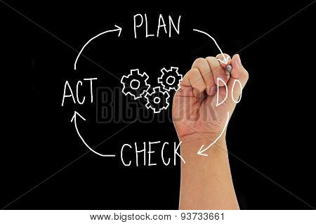 Hand With Pen Writing Concept Plan Do Check Act
