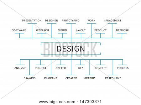 Design scheme mindmap vector illustration on white background. Design graphic concept visual presentation.