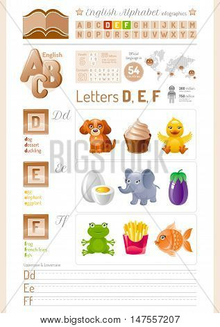 Vector illustration back to school cartoon alphabet ABC icon set. Letter D, E, F infographics with toy block, symbol - dog, dessert, duckling, egg, elephant, eggplant, frog, french fries, fish