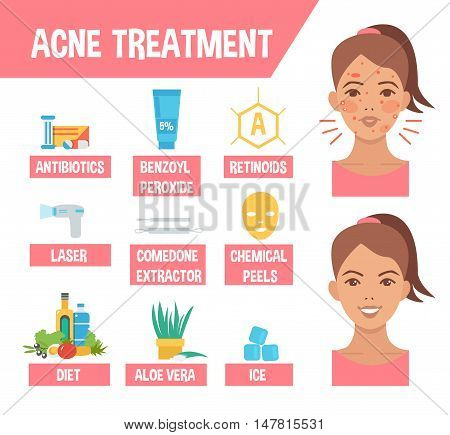 Acne treatment procedures. Acne infographic elements. Vector illustration. poster
