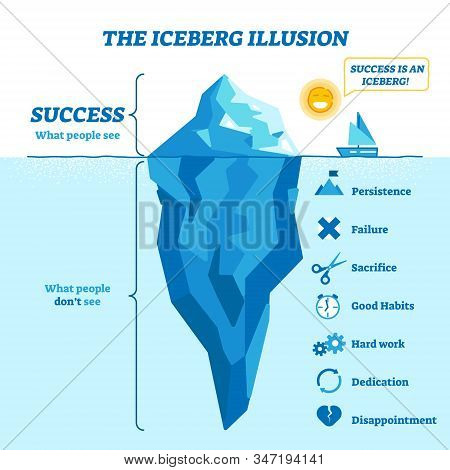 Iceberg Illusion Diagram, Vector Illustration. What People See And What Is Success Hidden Part Of Ha