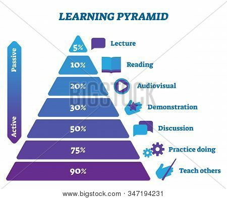 Learning Pyramid Active And Passive Stages Vector Illustration Infographic. Study Activity Type Prop