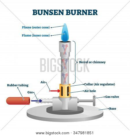 Bunsen Burner Lab Equipment Diagram, Vector Illustration Example. Chemistry Or Physics Class And Sci