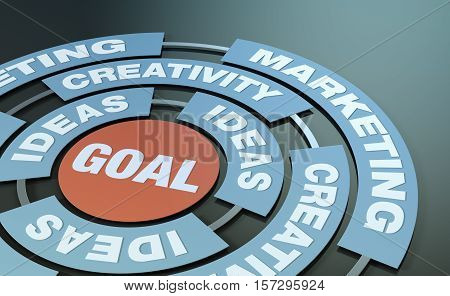 Concept Of Marketing And Creativity