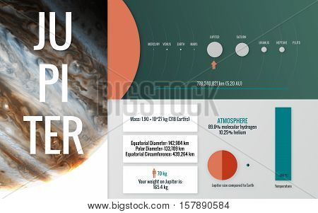 Jupiter - Infographic image presents one of the solar system planet, look and facts. This image elements furnished by NASA