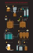 Beer production process infographic, brewing beer in tank. Process of filtration and boil, cooling and filling. For alcohol or booze pub, beer factory, brewery production line or brewing beer process poster