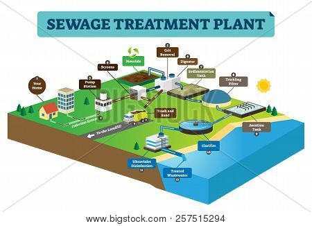Sewage Treatment Plant Infographic Vector Illustration. Clean Dirty Water From Home To Pump Station,