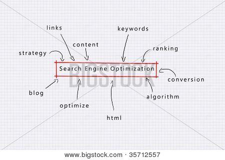 Suchmaschinen-Optimierung (Wettbewerbsvorteil)