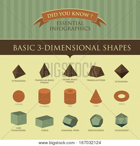 Vector Infographic - Basic 3-Dimensional Shapes Illustration