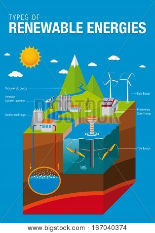 Types of Renewable Energies - The graphic contains: Tidal, Solar, Geothermal, Hydroelectric and Eolic Energy with names in blue background - Vector image
