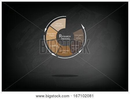 Round Shape Chart of Business and Marketing or Social Research Process in Qualitative and Quantitative Measurement on Black Chalkboard.