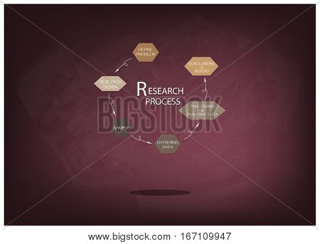 Business and Marketing or Social Research Process 6 Step of Research Methods on Chalkboard.