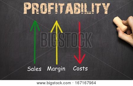 Profitability Business Concept Chalkboard -  Arrows With Text