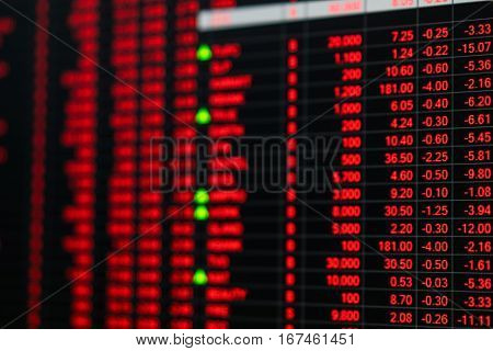 Stock market price ticker board in bear stock market day. Stock market board show financial crisis. Unstable nervous emotion of stock market traders sell. Bad news hit stock market. Red ticker chart. poster