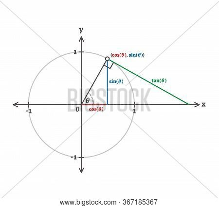 Trigonometry Cosinus, Sinus And Tangents Example Diagram. Triangle Side Length And Angles Proportion