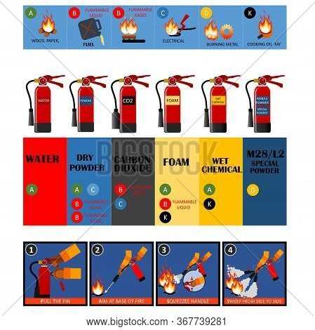 Fire Fighter Professional And  Signs Of Extinguisher Instructions.vector Fire Extinguisher Different
